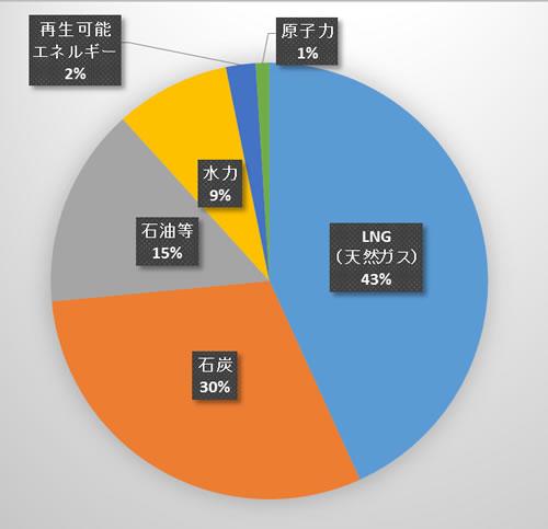 再生可能エネルギー(水力を除く)で発電している比率