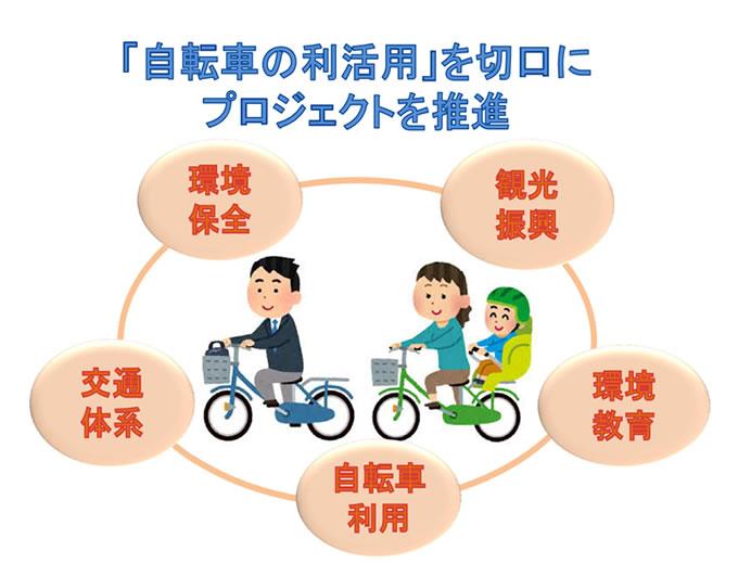 「自転車の利活用」を切り口にプロジェクトを推進~観光振興~環境教育~自転車利用~交通体系~環境保全~