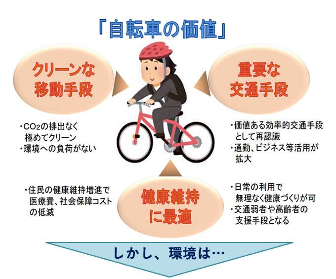 「自転車の価値」重要な交通手段・クリーンな移動手段・健康維持に最適→しかし、環境は…