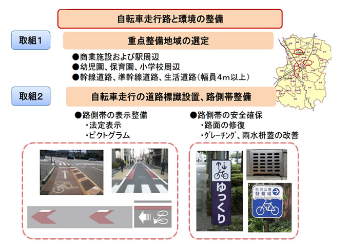 自転車走行路と環境の整備 取組1:重点整備地域の選定 取組2:自転車走行の道路標識設置、路側帯整備
