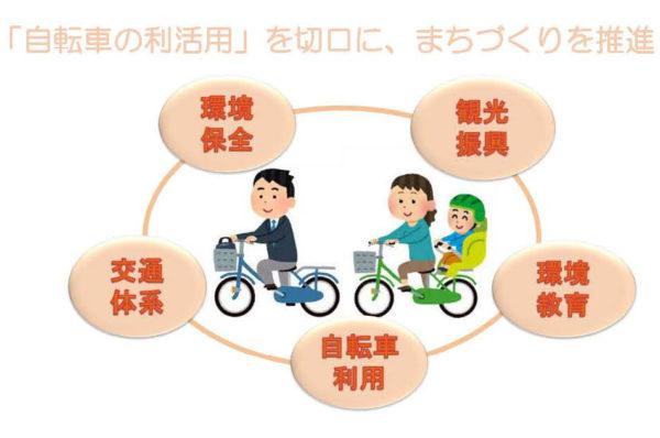 自転車の利活用を切り口に、まちづくりを推進