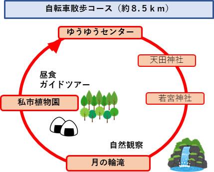 自転車散歩コース(約8.5km)